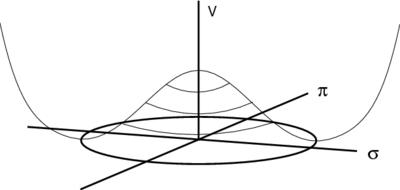 Потенциален като спонтанна симетрия почивка